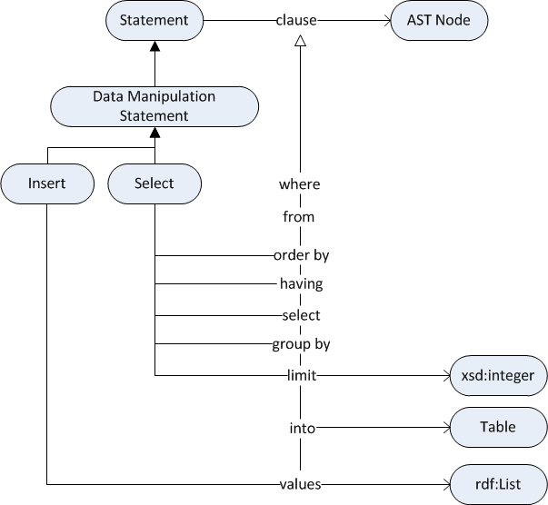 SQL Abstract Syntax Trees Vocabulary
